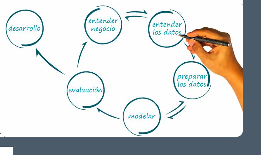 Diseña y resuelve tu propio proyecto analítico - Big Data Testing